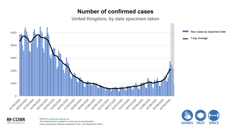 Photo of Weekly coronavirus cases highest since Test and Trace system launched